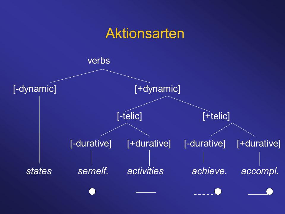 Aktionsarten verbs [-dynamic] [+dynamic] [-telic] [+telic]
